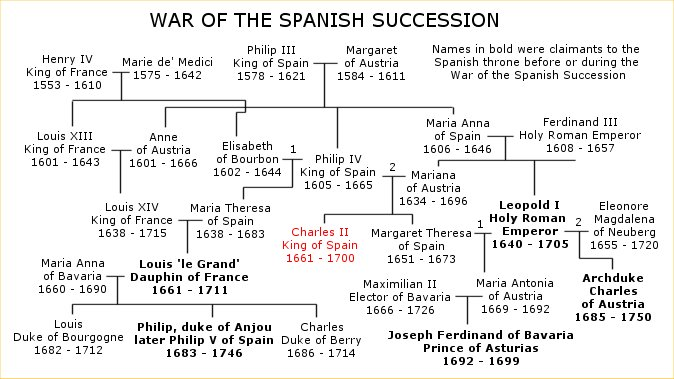 War_of_the_Spanish_Succession_family_tree